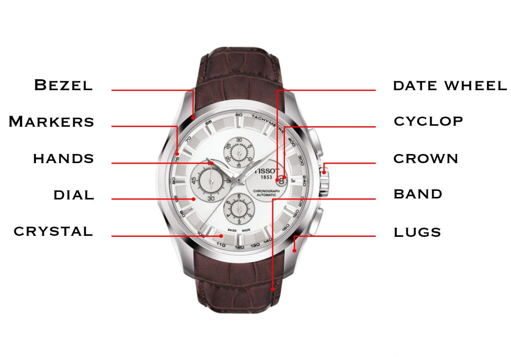 Watch Components Basic