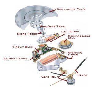 Kinetic watch diagram